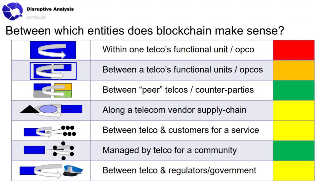Blockchain Telecoms