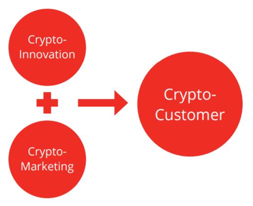 Crypto Innovation + Crypto Marketing = Crypto-Customer
