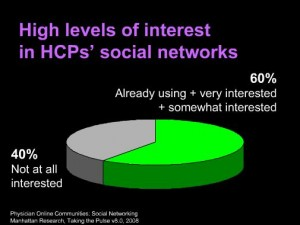 Assessing the value of social networking to medical professionals