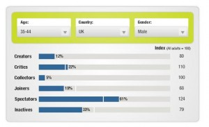 The Social Technographics Profile Of Your Customers